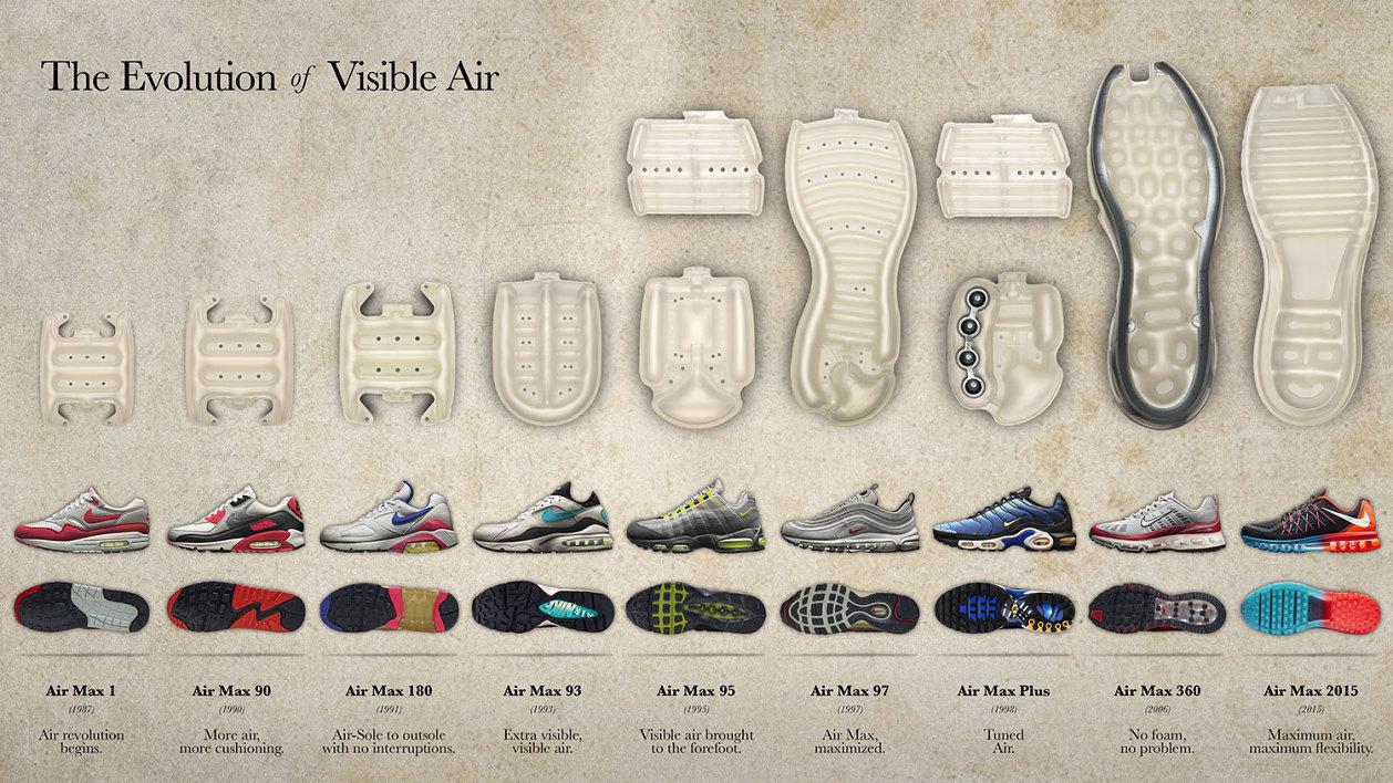 Nike visible air evolution 01